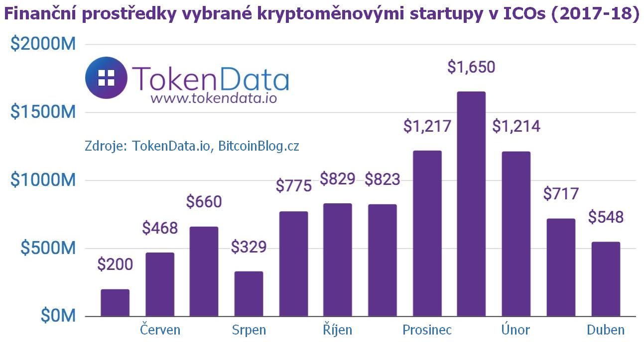 Sloupcový graf: Finanční prostředky vybrané kryptoměnovými startupy v ICOs (2017-2018)
