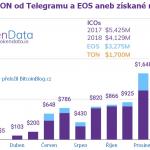 ICO světu vládne EOS a TON od Telegramu: Společně vybraly téměř 5 miliard dolarů!