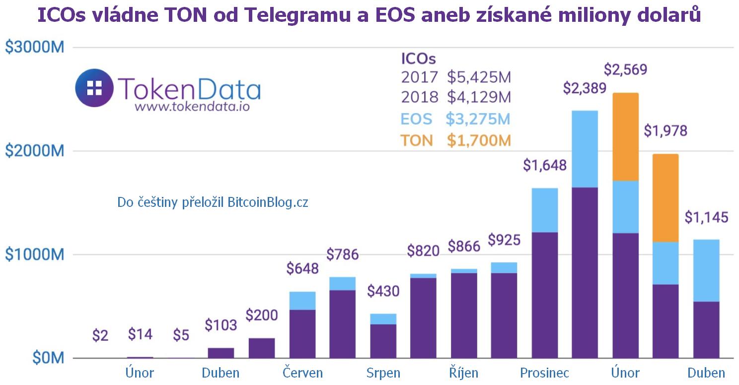 ICOs vládne TON od Telegramu a EOS aneb získané miliony dolarů (sloupcový graf)