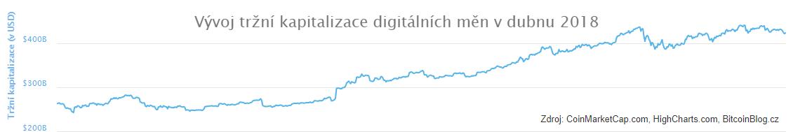 Vývoj tržní kapitalizace digitálních měn v dubnu 2018 (XY bodový diagram)