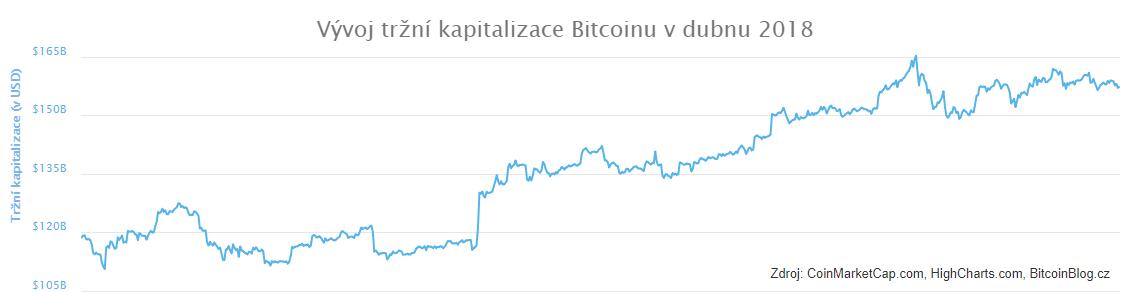 Vývoj tržní kapitalizace Bitcoinu v dubnu 2018 (XY bodový diagram)
