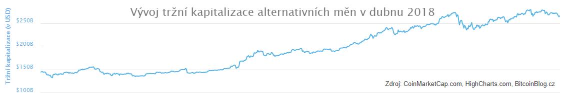 Vývoj tržní kapitalizace alternativních měn v dubnu 2018 (XY bodový diagram)