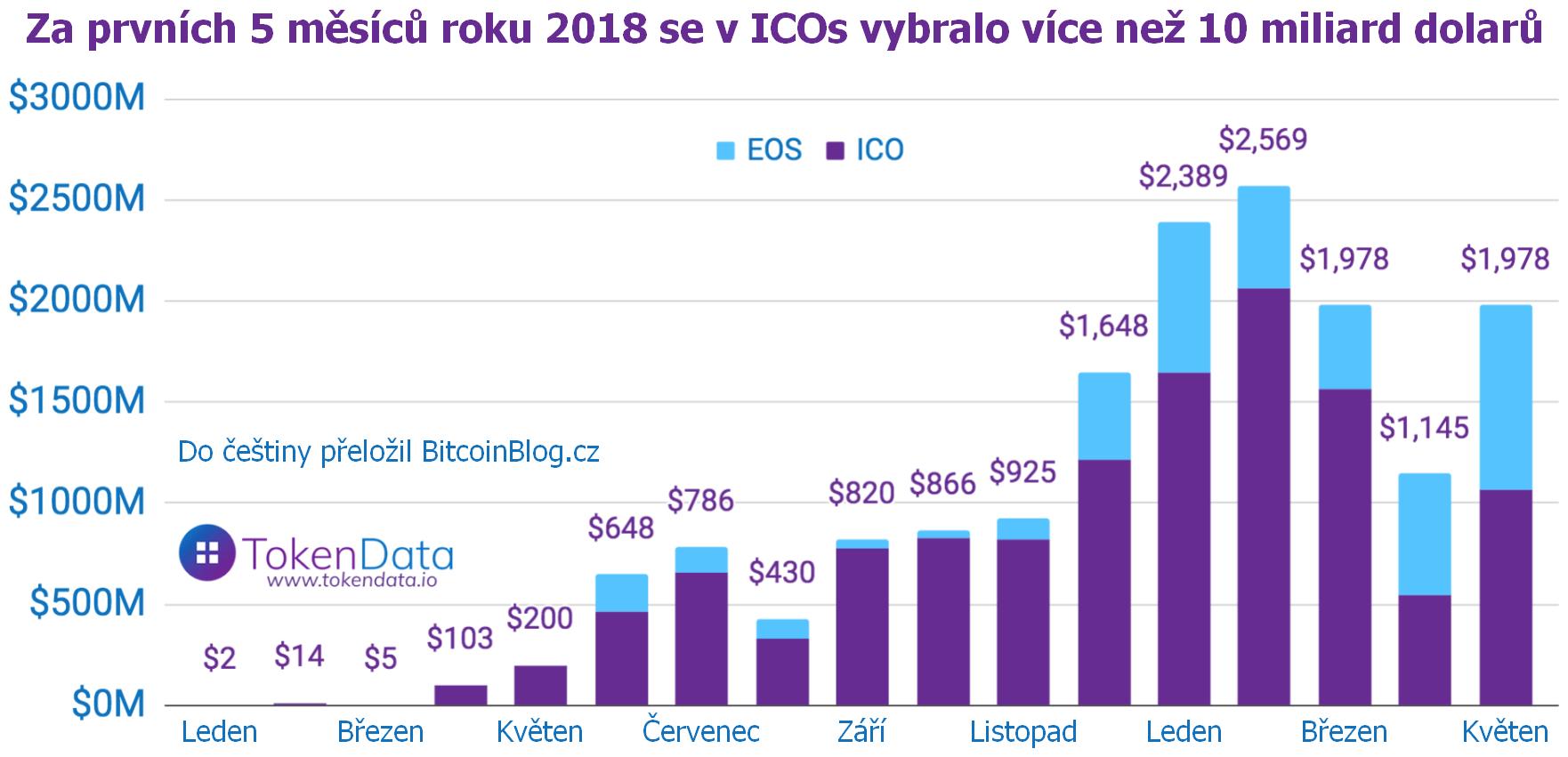 ICOs v roce 2018: Za prvních 5 měsíců se vybralo více než 10 miliard dolarů (květnový sloupcový diagram)