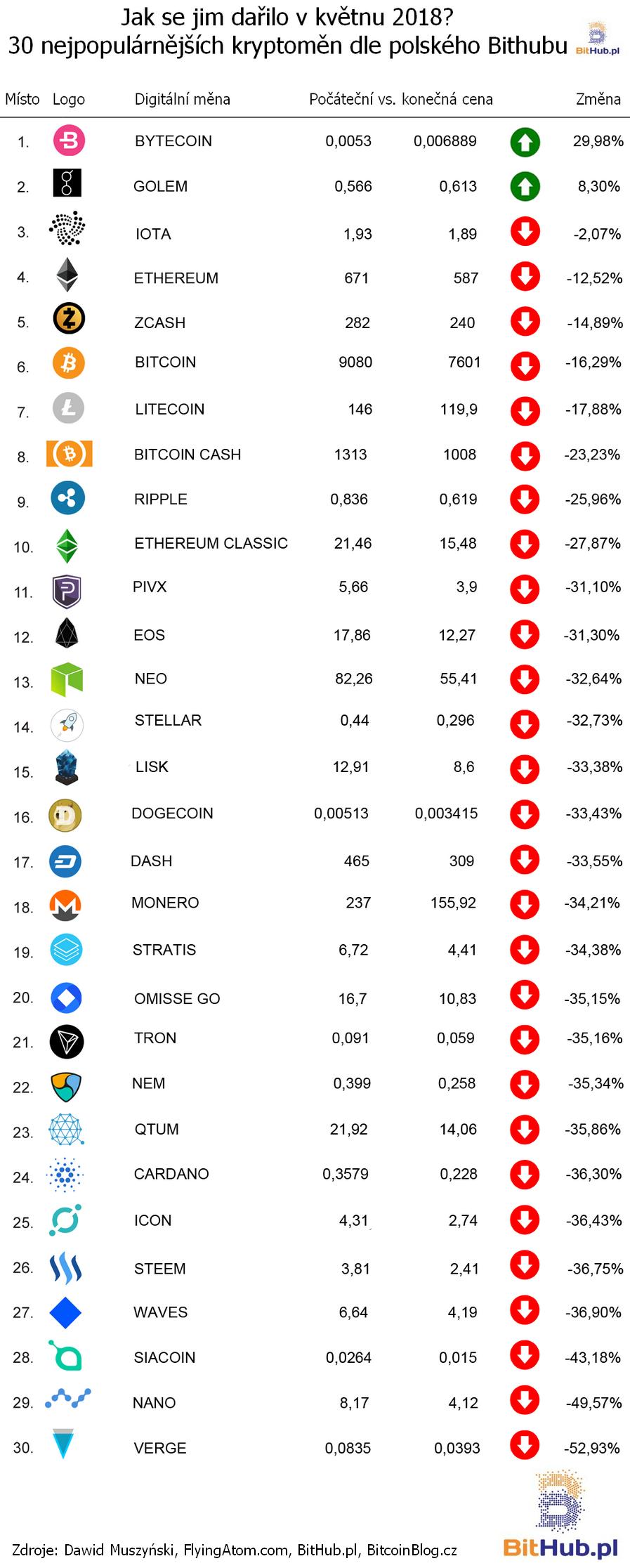 Měsíční žebříšek nejpopulárnějších kryptoměn: TOP 30 v květnu 2018