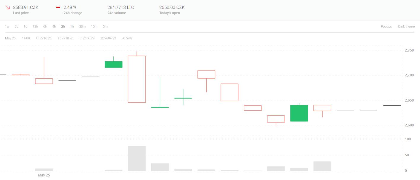 Nový měnový pár na Coinmate LTC/CZK