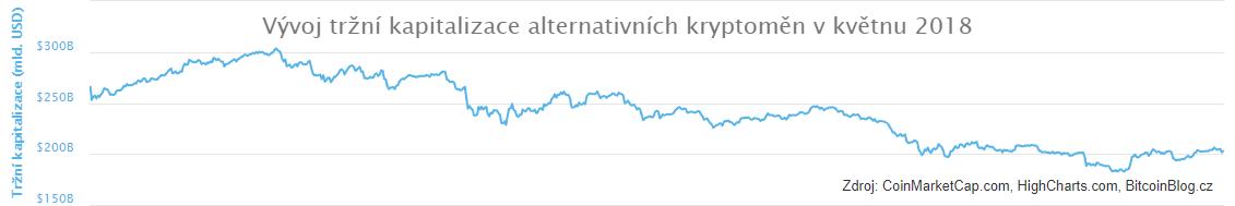 Vývoj tržní kapitalizace alternativních kryptoměn v květnu 2018 (xy bodový graf)