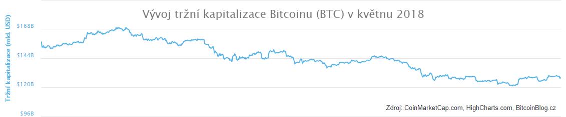 Vývoj tržní kapitalizace Bitcoinu (BTC) v květnu 2018 (xy bodový graf)