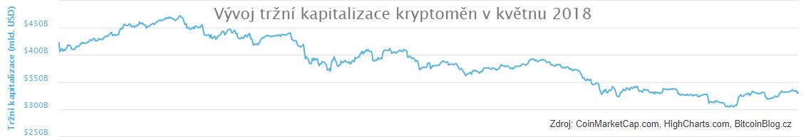 Vývoj tržní kapitalizace kryptoměn v květnu 2018 (xy bodový graf)