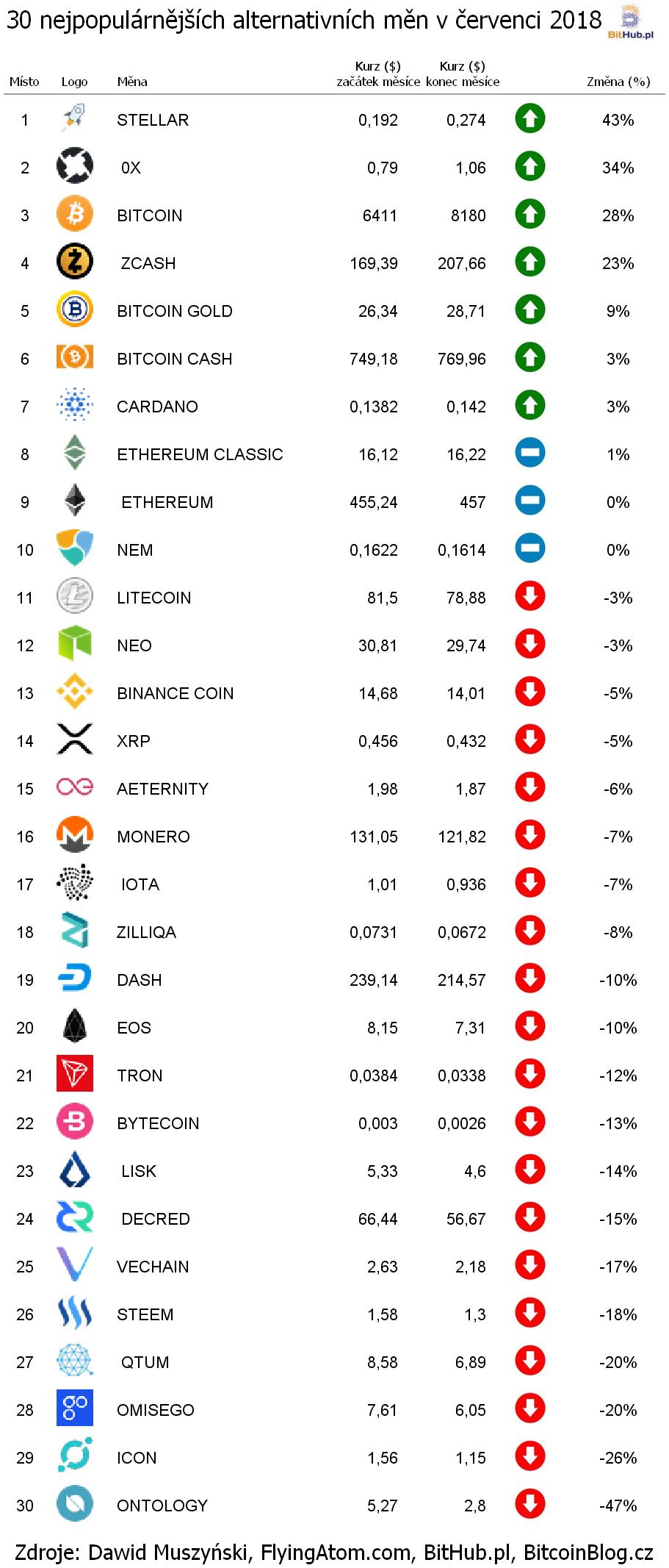 30 nejpopulárnějších alternativních měn v červenci 2018