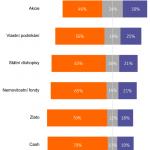 30 procent Evropanů: Akcie jsou rizikovější než kryptoměny