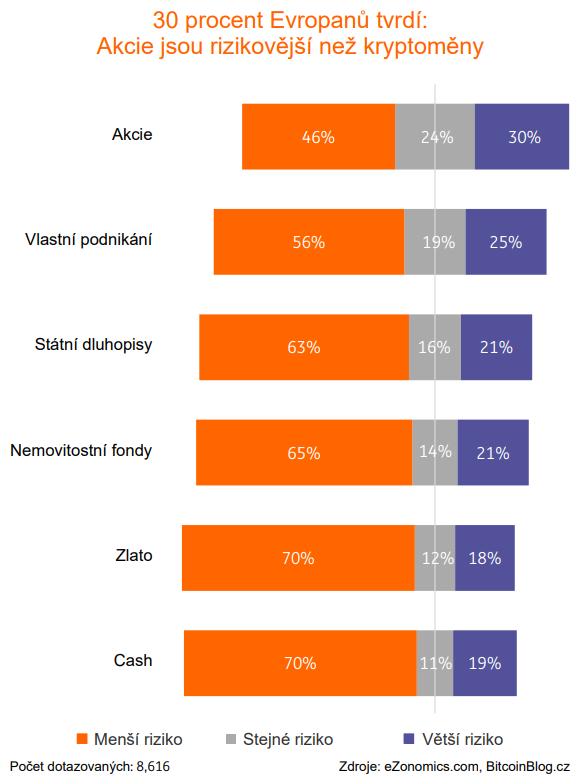 30 procent Evropanů tvrdí: Akcie jsou rizikovější než kryptoměny (stoprocentní pruhový skládaný graf)
