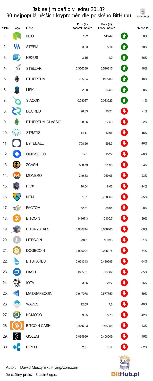 Grafický žebříček: Jak se jim dařilo aneb 30 nejpopulárnějších kryptoměn dle polského BitHubu (Leden 2018)