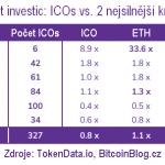 Jak to vypadá s návratností kryptoměnových investic? Bitcoin vs. Ethereum vs. ICO tokeny