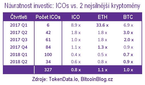 Návratnost investic: ICOs vs. Ethereum vs. Bitcoin (tabulka)