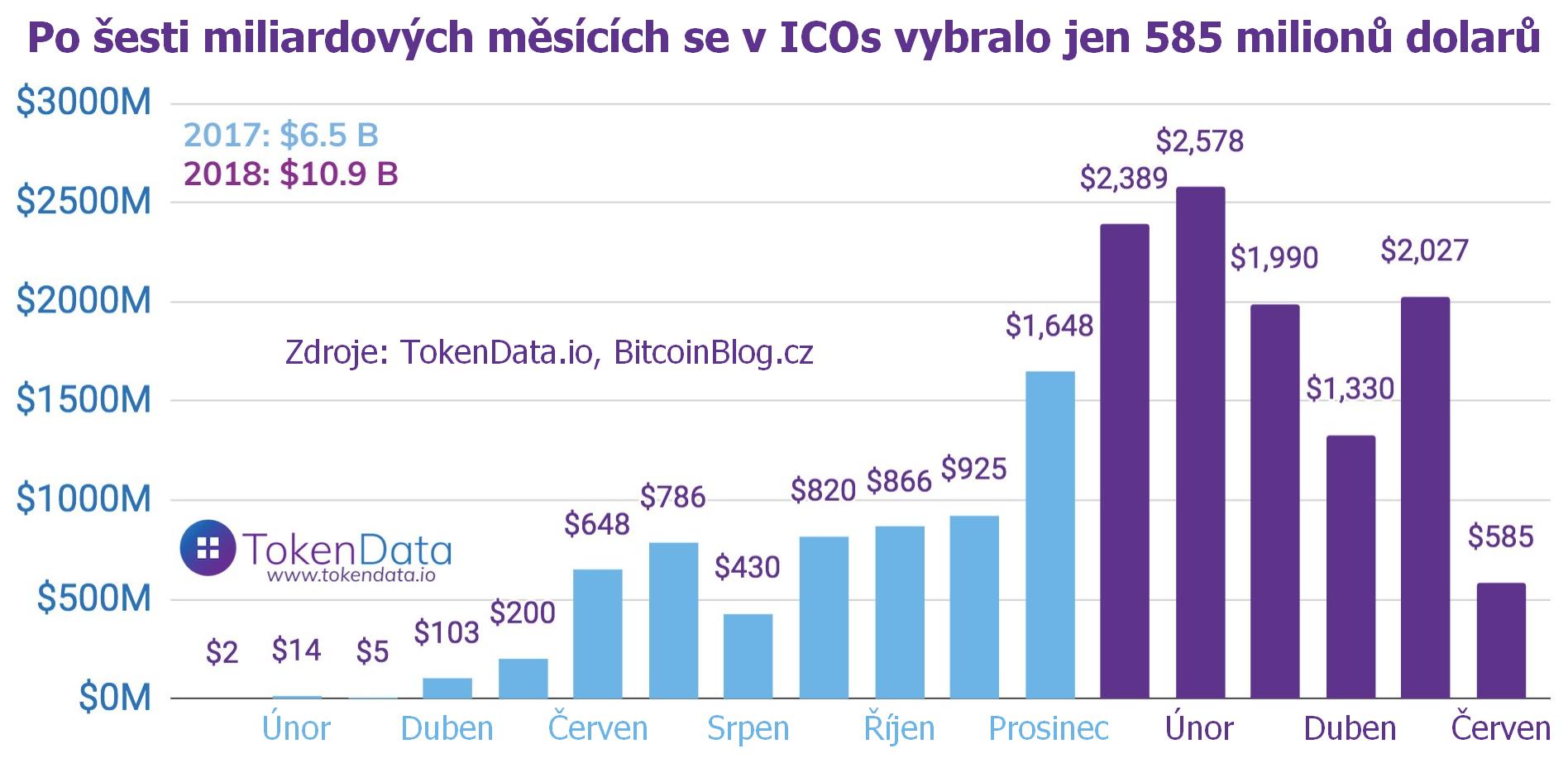 Po šesti miliardových měsících se v ICOs vybralo jen 585 milionů dolarů (sloupcový graf pro roky 2017-2018)