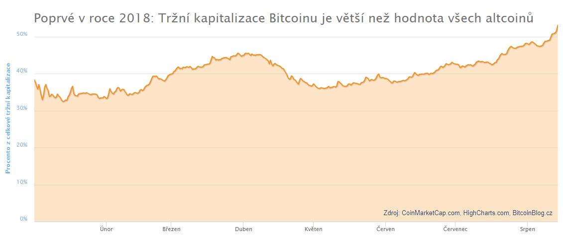 Poprvé v roce 2018: Tržní kapitalizace Bitcoinu je větší než hodnota všech altcoinů (skládaný graf)