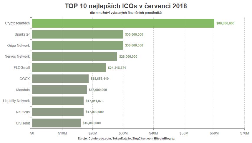 TOP 10 nejlepších ICOs v červenci 2018 dle množství vybraných finančních prostředků (pruhový graf)