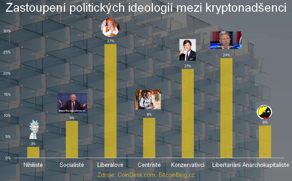 Zastoupení politických ideologií mezi kryptonadšenci (sloupcový graf)