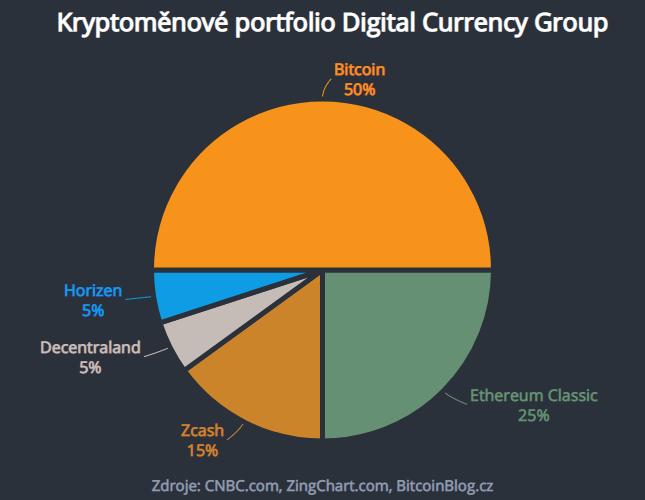Kryptoměnové portfolio aneb TOP 5 digitálních měn dle Digital Currency Group (koláčový graf)