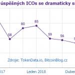 """Kryptoměnové startupy: Je jich stále méně aneb množství úspěšných prvotních nabídek """"mincí"""""""