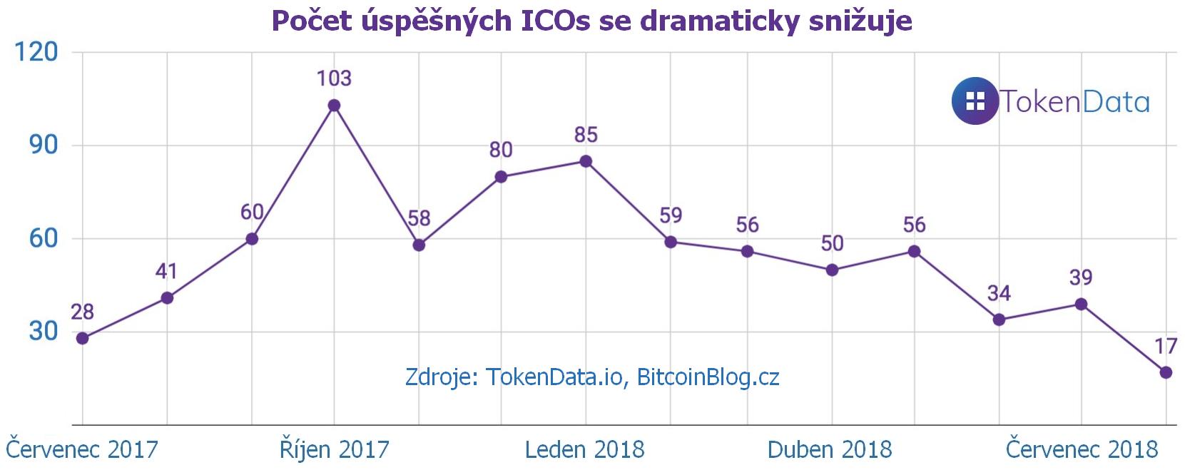 Počet úspěšných ICOs se dramaticky snižuje (Graf z roku 2017-2018)