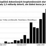 Třetina start-upů úspěšně dokončila své ICO. Tokeny jim však nezalistovala ani jedna burza!