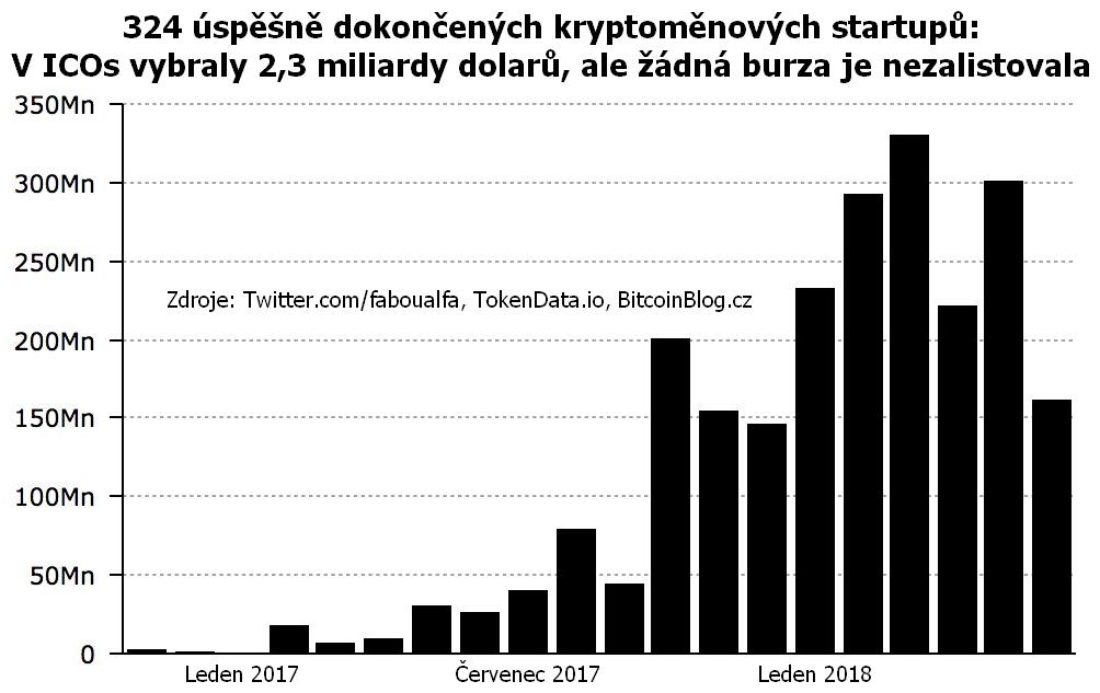 324 úspěšně dokončených kryptoměnových startupů: V ICOs vybraly 2,3 miliardy dolarů, ale žádná burza je nezalistovala
