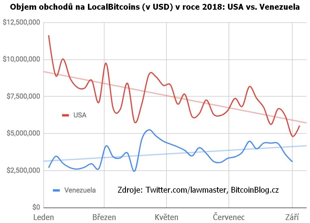 Objem obchodů na LocalBitcoins (v USD): USA vs. Venezuela (xy bodový graf za rok 2018)