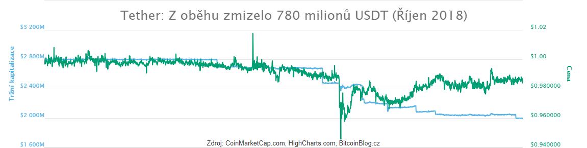 Tether: Z oběhu zmizelo 780 milionů USDT (xy bodový graf ceny a tržní kapitalizace)