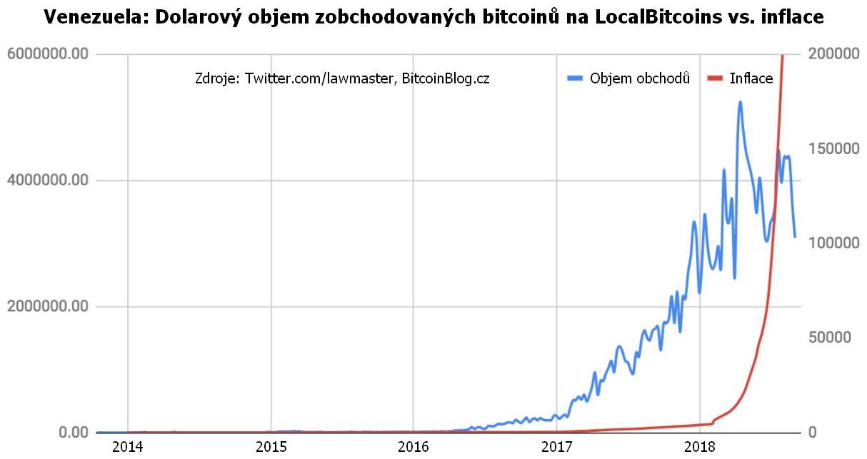 Venezuela: Dolarový objem zobchodovaných bitcoinů na LocalBitcoins vs. inflace (xy bodový graf za posledních 5 let)