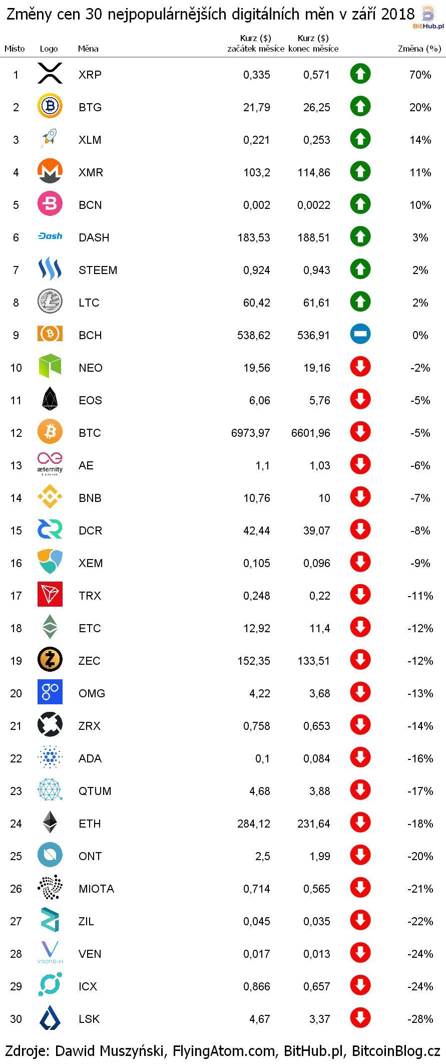 Změny cen nejpopulárnějších digitálních měn (žebříček za září 2018)