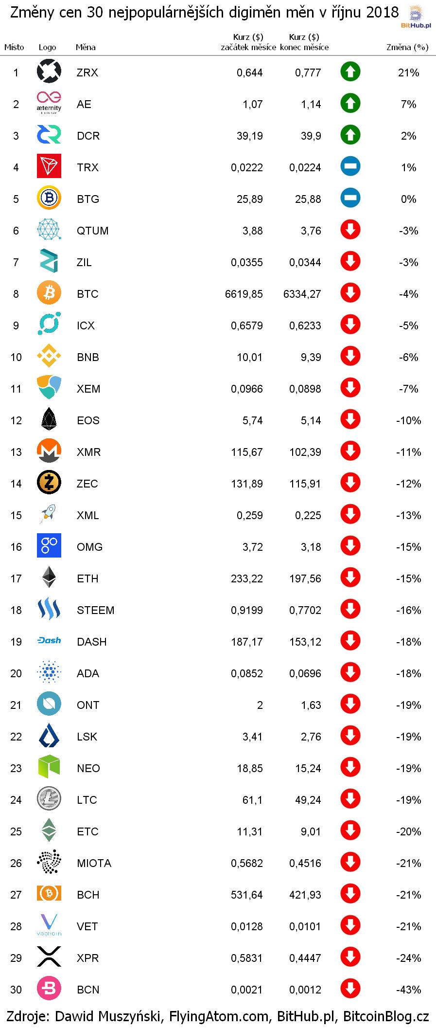 Změny cen 30 nejpopulárnějších digiměn (žebříček za říjen 2018)